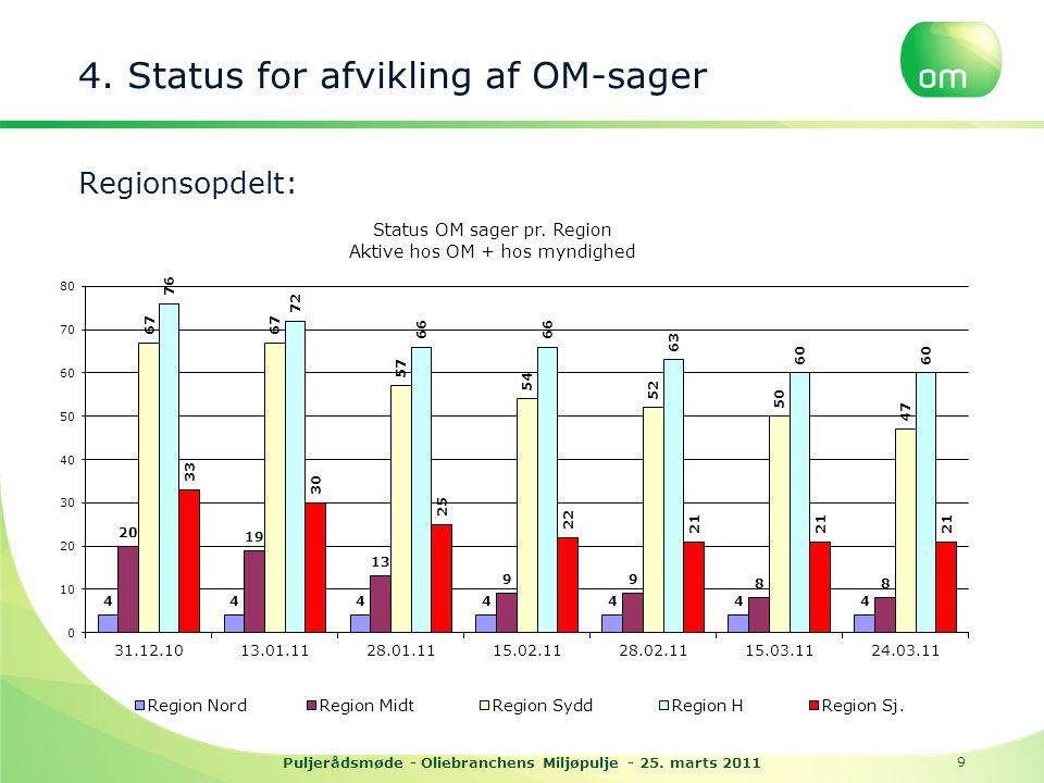 4. Status for afvikling af OM-sager Regionsopdelt: Puljerådsmøde - Oliebranchens Miljøpulje - 25.