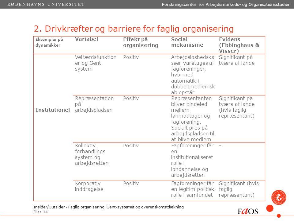 Dias 14 Forskningscenter for Arbejdsmarkeds- og Organisationsstudier Insider/Outsider - Faglig organisering, Gent-systemet og overenskomstdækning 2.