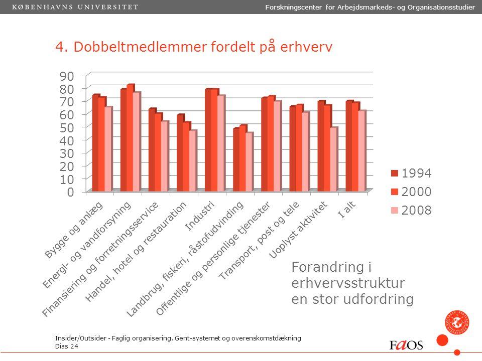 Dias 24 Forskningscenter for Arbejdsmarkeds- og Organisationsstudier Insider/Outsider - Faglig organisering, Gent-systemet og overenskomstdækning 4.