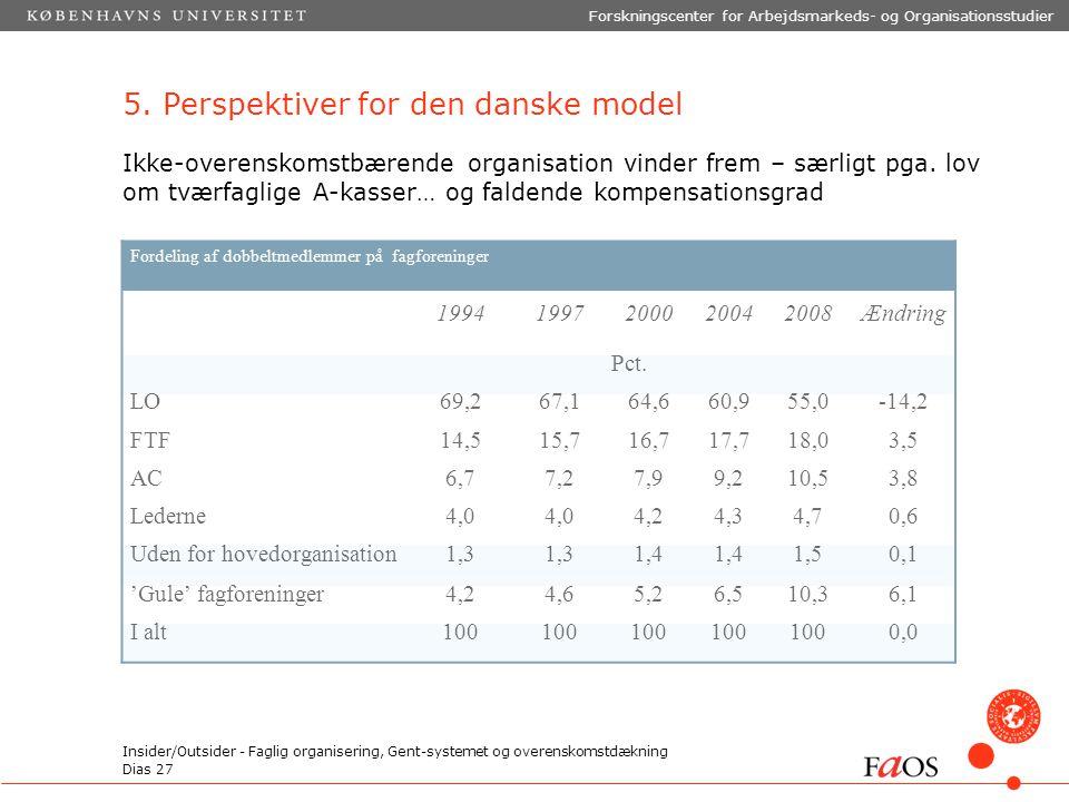 Dias 27 Forskningscenter for Arbejdsmarkeds- og Organisationsstudier Insider/Outsider - Faglig organisering, Gent-systemet og overenskomstdækning 5.