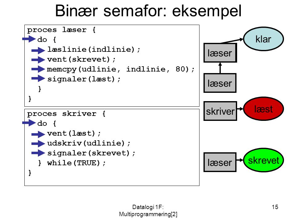 Datalogi 1F: Multiprogrammering[2] 15 skriver skrevet læst læser Binær semafor: eksempel proces læser { do { læslinie(indlinie); vent(skrevet); memcpy(udlinie, indlinie, 80); signaler(læst); } proces skriver { do { vent(læst); udskriv(udlinie); signaler(skrevet); } while(TRUE); } læser klar læserskriver