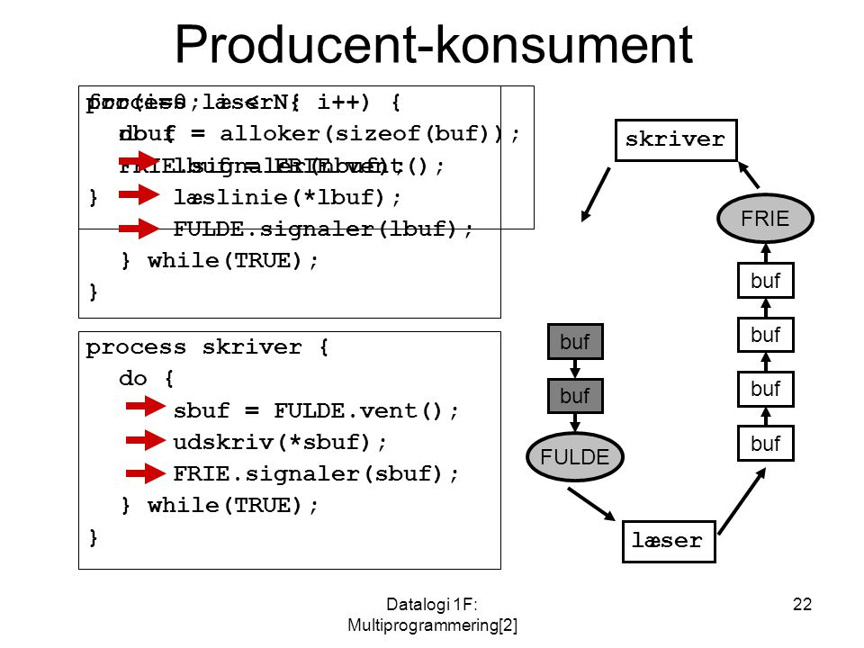 Datalogi 1F: Multiprogrammering[2] 22 Producent-konsument process læser { do { lbuf = FRIE.vent(); læslinie(*lbuf); FULDE.signaler(lbuf); } while(TRUE); } process skriver { do { sbuf = FULDE.vent(); udskriv(*sbuf); FRIE.signaler(sbuf); } while(TRUE); } FULDE FRIE læser skriver buf for(i=0; i < N; i++) { nbuf = alloker(sizeof(buf)); FRIE.signaler(nbuf); } buf