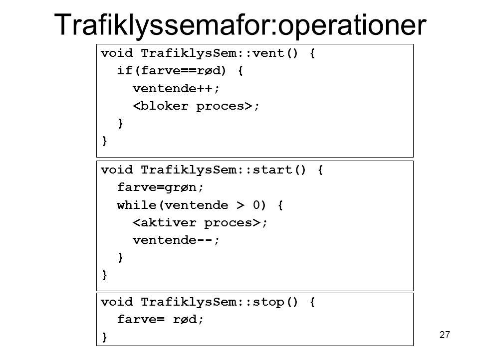 27 Trafiklyssemafor:operationer void TrafiklysSem::vent() { if(farve==rød) { ventende++; ; } void TrafiklysSem::start() { farve=grøn; while(ventende > 0) { ; ventende--; } void TrafiklysSem::stop() { farve= rød; }