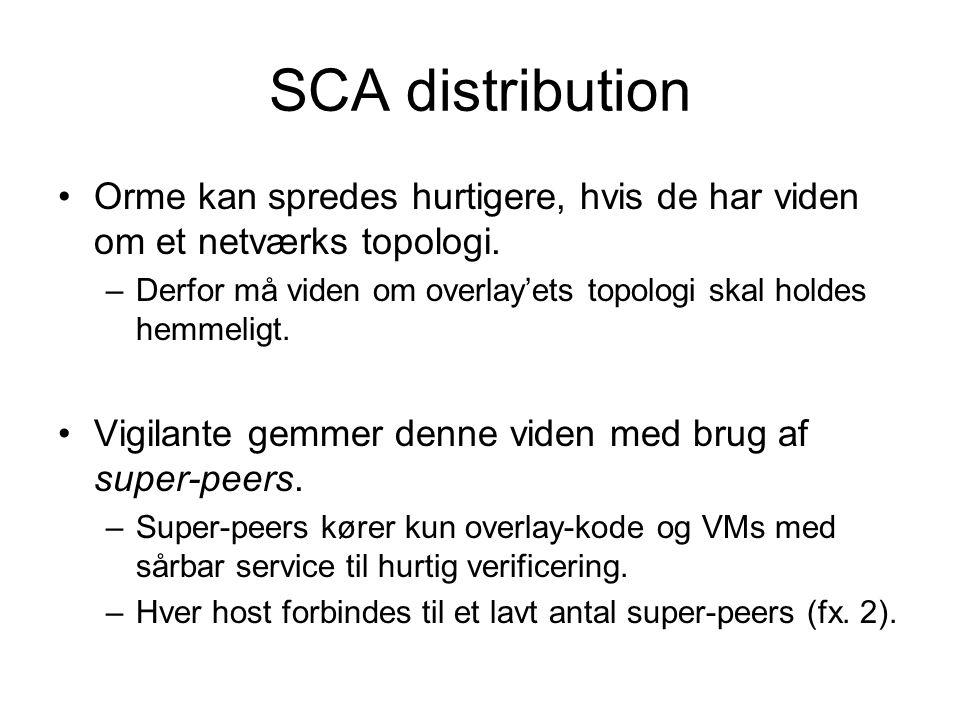 SCA distribution Orme kan spredes hurtigere, hvis de har viden om et netværks topologi.