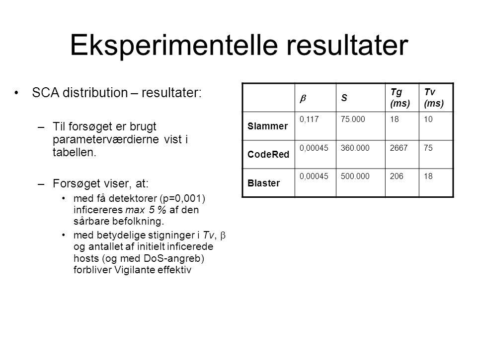 Eksperimentelle resultater SCA distribution – resultater: –Til forsøget er brugt parameterværdierne vist i tabellen.