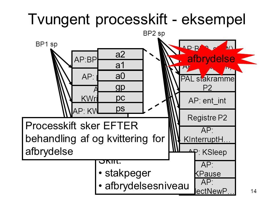 14 Tvungent processkift - eksempel AP: printl() AP: KWriteChar AP:BP1_start() AP: KPause BP1 sp AP: Wait(sem) AP:BP2_start() BP2 sp AP: ent_int AP: KInterruptH… PAL stakramme P2 AP: KPause Registre P2 AP: KSelectNewP… AP: KSleep AP: KWriteLine AP: KSelectNewP… afbrydelse Skift: stakpeger afbrydelsesniveau Processkift sker EFTER behandling af og kvittering for afbrydelse a2 a1 a0 gp pc ps