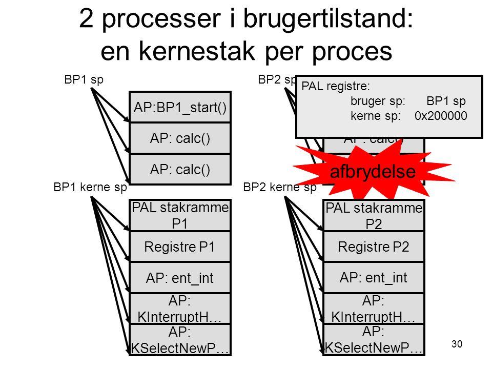 30 2 processer i brugertilstand: en kernestak per proces AP: calc() AP: ent_int AP: calc() AP: KInterruptH… AP:BP1_start() AP: KSelectNewP… BP1 sp BP1 kerne sp AP: calc() AP:BP2_start() BP2 sp afbrydelse PAL stakramme P1 Registre P1 AP: ent_int AP: KInterruptH… PAL stakramme P2 AP: KSelectNewP… BP2 kerne sp Registre P2 PAL registre: bruger sp: BP2 sp kerne sp: 0x200000 PAL registre: bruger sp: BP1 sp kerne sp: 0x220000 PAL registre: bruger sp: XXXXX kerne sp: 0x200000 PAL registre: bruger sp: BP1 sp kerne sp: 0x200000
