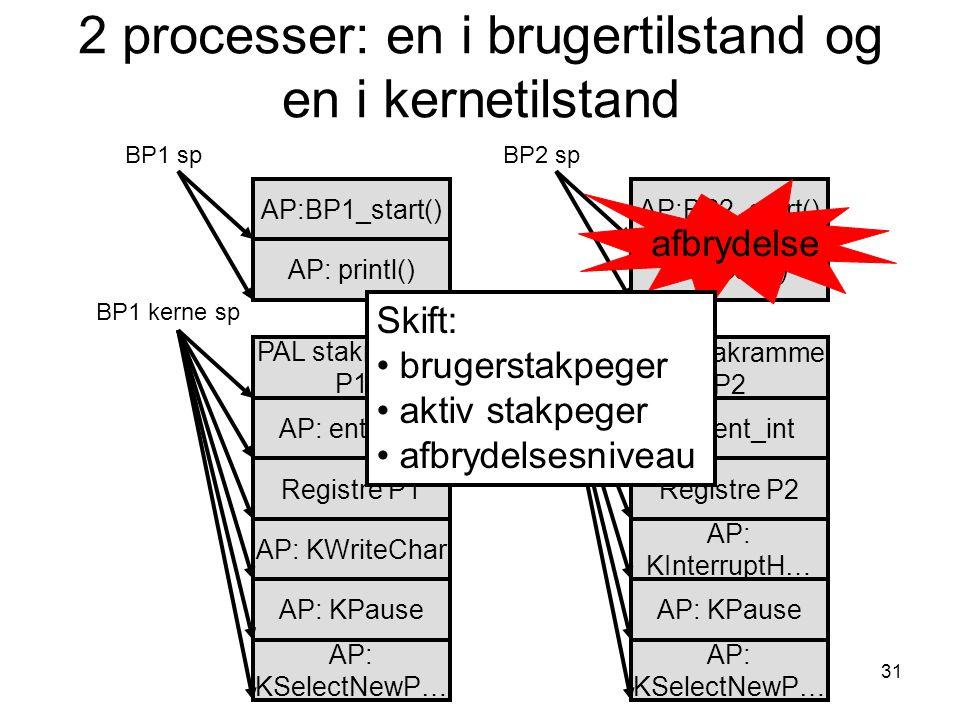31 2 processer: en i brugertilstand og en i kernetilstand AP: ent_sys AP: printl() AP: KWriteChar AP:BP1_start() AP: KPause BP1 sp BP1 kerne sp AP: calc() AP:BP2_start() BP2 sp afbrydelse PAL stakramme P1 Registre P1 AP: ent_int AP: KInterruptH… PAL stakramme P2 AP: KSelectNewP… BP2 kerne sp Registre P2 AP: KSelectNewP… AP: KPause Skift: brugerstakpeger aktiv stakpeger afbrydelsesniveau