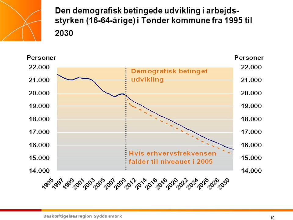 Beskæftigelsesregion Syddanmark 10 Den demografisk betingede udvikling i arbejds- styrken (16-64-årige) i Tønder kommune fra 1995 til 2030