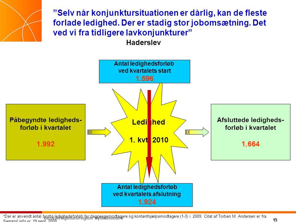 Beskæftigelsesregion Syddanmark 15 Beskæftigelsesregion Syddanmark 15 Selv når konjunktursituationen er dårlig, kan de fleste forlade ledighed.