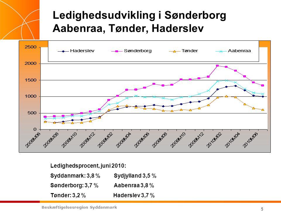 Beskæftigelsesregion Syddanmark 5 Ledighedsudvikling i Sønderborg Aabenraa, Tønder, Haderslev Ledighedsprocent, juni 2010: Syddanmark: 3,8 % Sydjylland 3,5 % Sønderborg: 3,7 % Aabenraa 3,8 % Tønder: 3,2 % Haderslev 3,7 %
