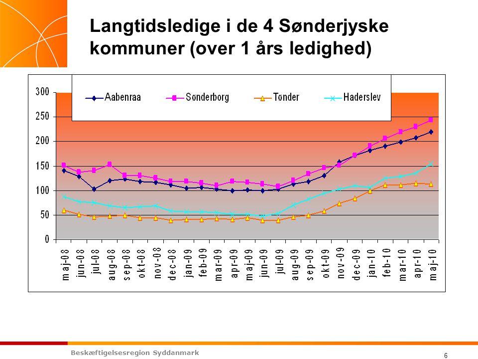 Beskæftigelsesregion Syddanmark 6 Langtidsledige i de 4 Sønderjyske kommuner (over 1 års ledighed)