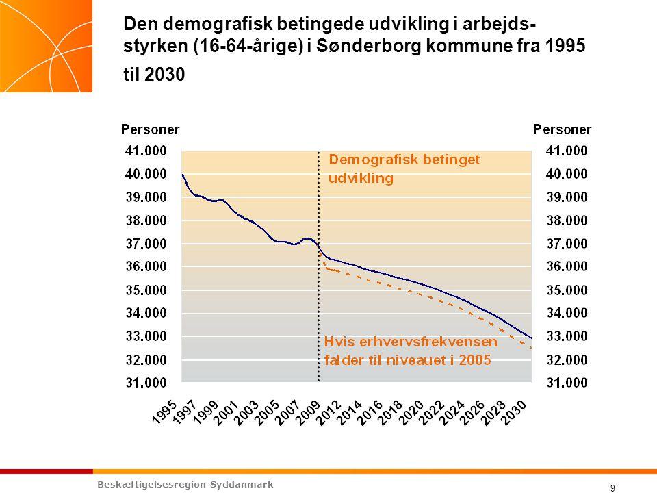 Beskæftigelsesregion Syddanmark 9 Den demografisk betingede udvikling i arbejds- styrken (16-64-årige) i Sønderborg kommune fra 1995 til 2030