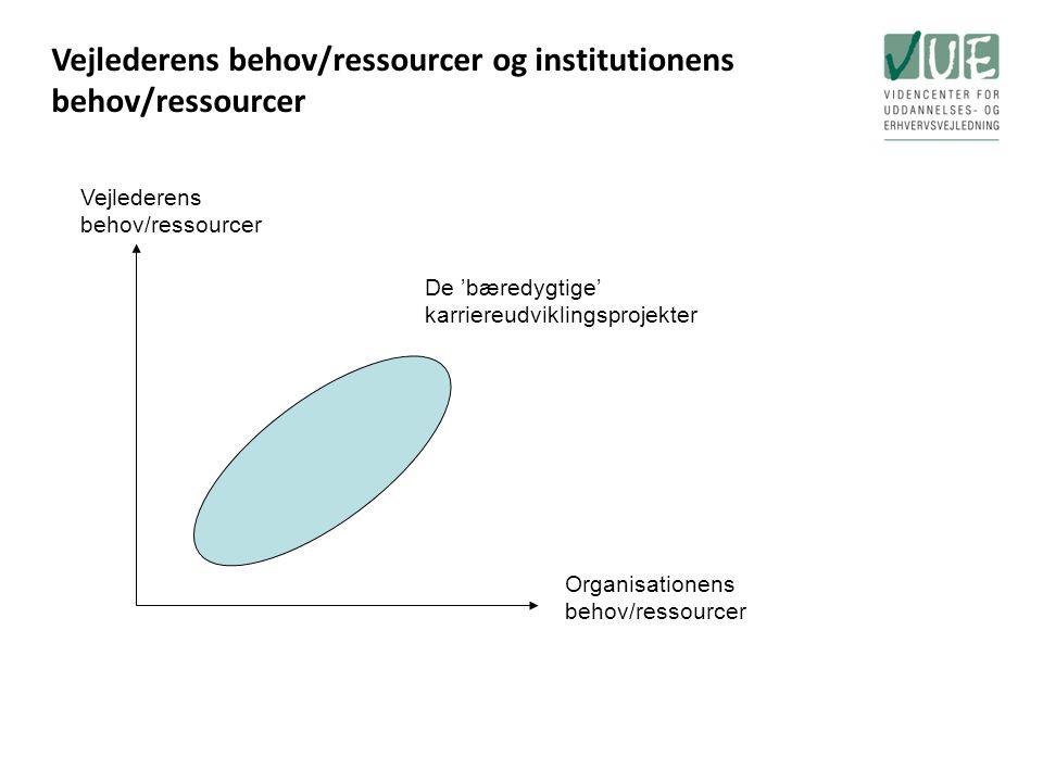 Vejlederens behov/ressourcer og institutionens behov/ressourcer Vejlederens behov/ressourcer Organisationens behov/ressourcer De 'bæredygtige' karriereudviklingsprojekter