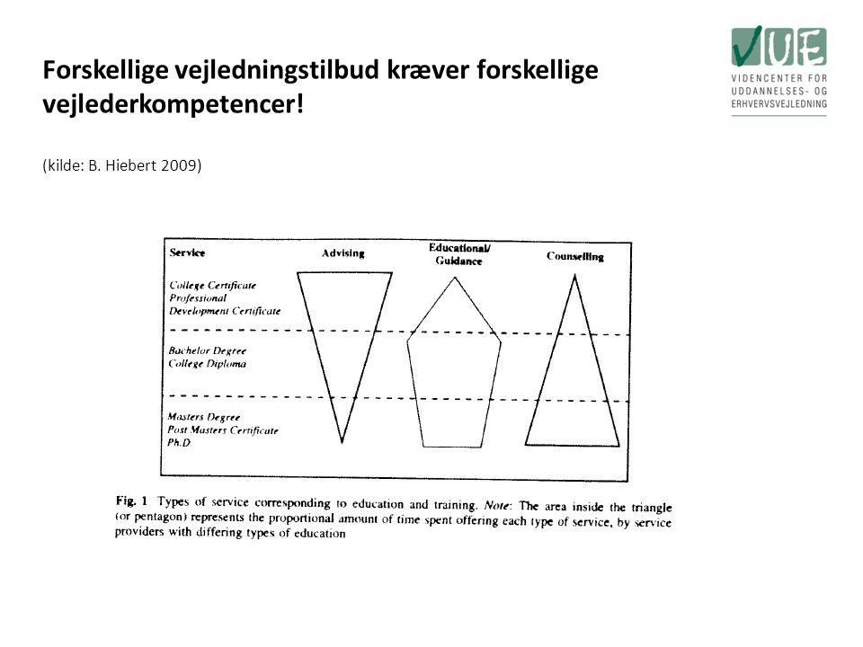 Forskellige vejledningstilbud kræver forskellige vejlederkompetencer! (kilde: B. Hiebert 2009)