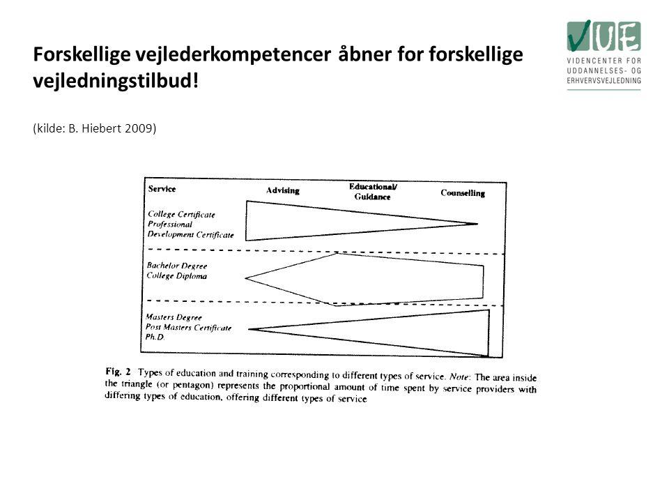 Forskellige vejlederkompetencer åbner for forskellige vejledningstilbud! (kilde: B. Hiebert 2009)
