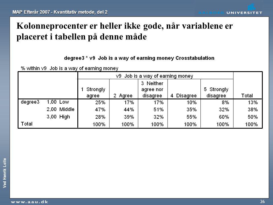 Ved Henrik Lolle MAP Efterår 2007 - Kvantitativ metode, del 2 26 Kolonneprocenter er heller ikke gode, når variablene er placeret i tabellen på denne