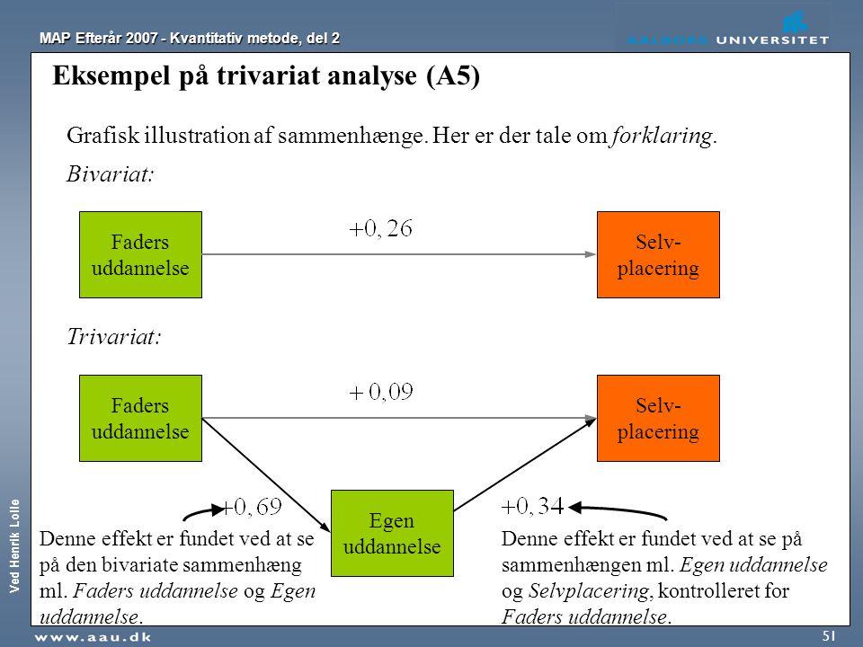 Ved Henrik Lolle MAP Efterår 2007 - Kvantitativ metode, del 2 51 Eksempel på trivariat analyse (A5) Faders uddannelse Selv- placering Bivariat: Grafis