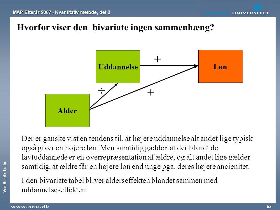 Ved Henrik Lolle MAP Efterår 2007 - Kvantitativ metode, del 2 63 Hvorfor viser den bivariate ingen sammenhæng? Alder Uddannelse Løn + + Der er ganske