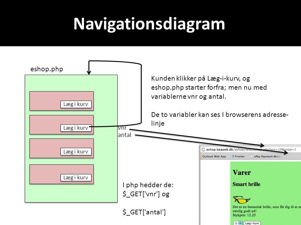 Navigationsdiagram eshop.php Læg i kurv Kunden klikker på Læg-i-kurv, og eshop.php starter forfra; men nu med variablerne vnr og antal.