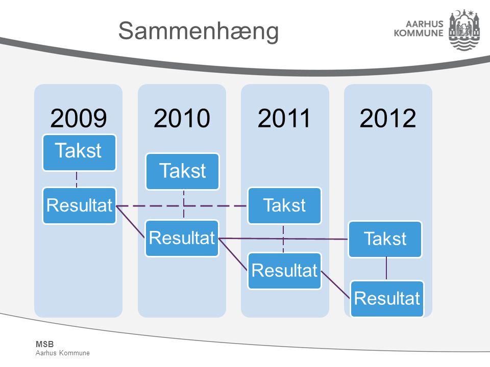 MSB Aarhus Kommune Sammenhæng 2012201120102009 Resultat Takst
