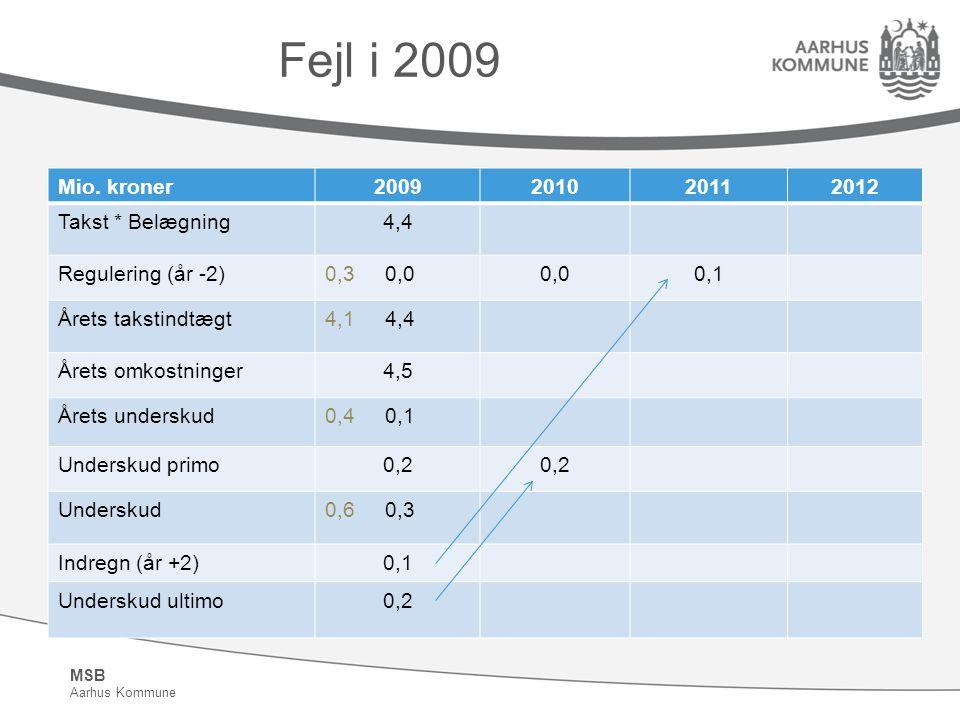 MSB Aarhus Kommune Fejl i 2009 Mio.