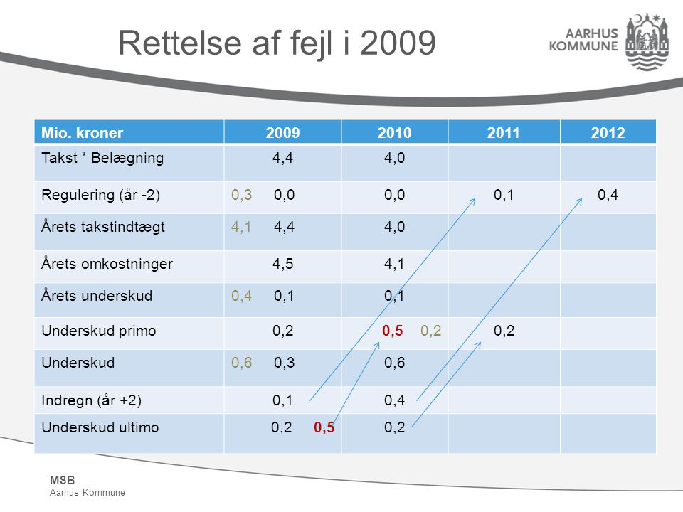 MSB Aarhus Kommune Rettelse af fejl i 2009 Mio.