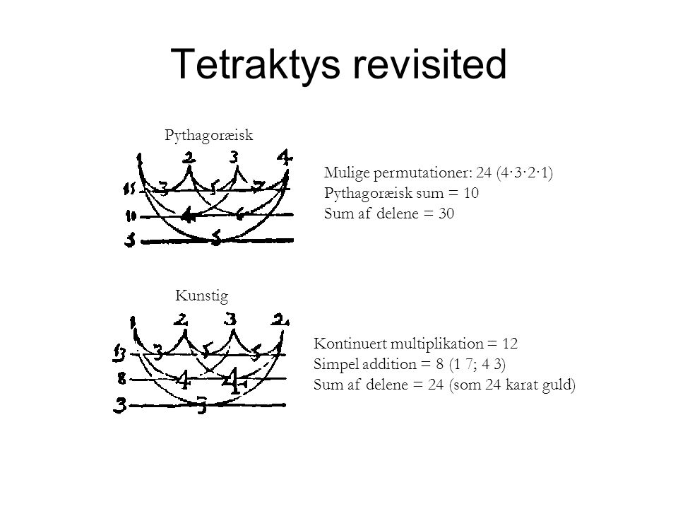 Tetraktys revisited Pythagoræisk Mulige permutationer: 24 (4·3·2·1) Pythagoræisk sum = 10 Sum af delene = 30 Kunstig Kontinuert multiplikation = 12 Simpel addition = 8 (1 7; 4 3) Sum af delene = 24 (som 24 karat guld)