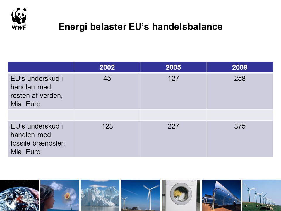 Energi belaster EU's handelsbalance 200220052008 EU's underskud i handlen med resten af verden, Mia.