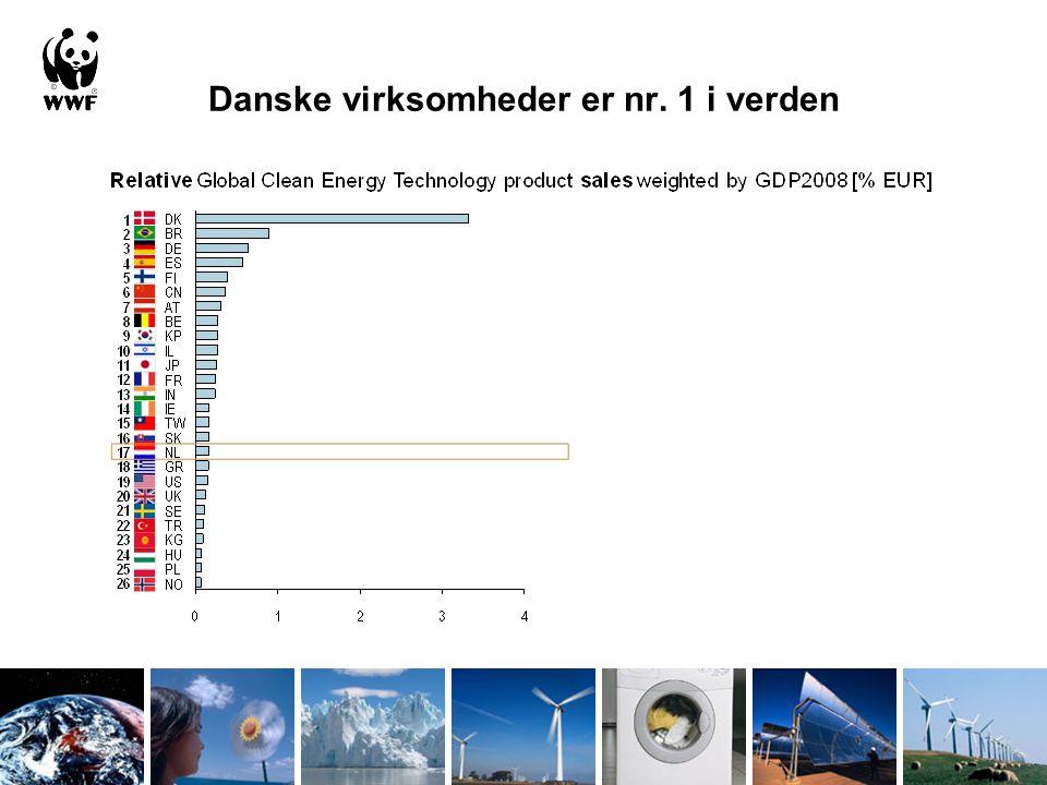 Danske virksomheder er nr. 1 i verden
