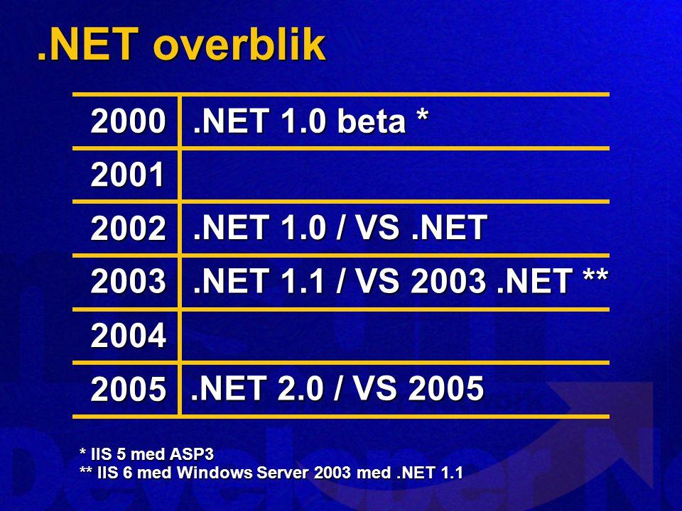 .NET overblik 2000 2001 2002 2003 2004 2005.NET 1.0 beta *.NET 1.0 / VS.NET.NET 1.1 / VS 2003.NET **.NET 2.0 / VS 2005 * IIS 5 med ASP3 ** IIS 6 med Windows Server 2003 med.NET 1.1