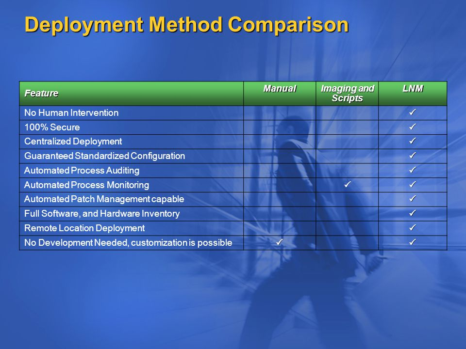 Deployment Method Comparison Feature Manual Imaging and Scripts LNM No Human Intervention 100% Secure Centralized Deployment Guaranteed Standardized Configuration Automated Process Auditing Automated Process Monitoring Automated Patch Management capable  Full Software, and Hardware Inventory  Remote Location Deployment  No Development Needed, customization is possible 