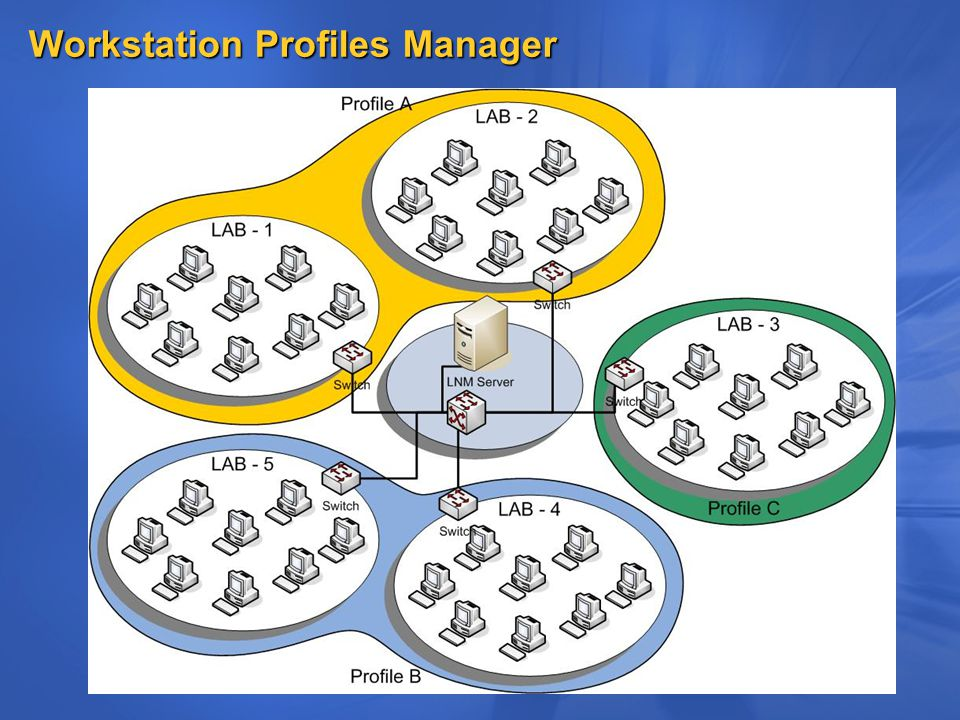 Workstation Profiles Manager