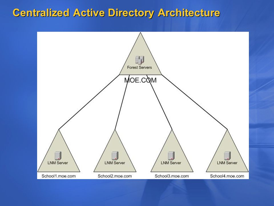 Centralized Active Directory Architecture