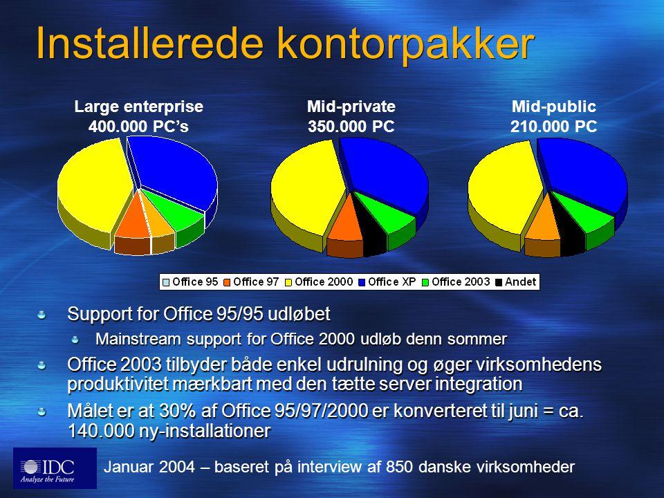 Installerede kontorpakker Support for Office 95/95 udløbet Mainstream support for Office 2000 udløb denn sommer Office 2003 tilbyder både enkel udrulning og øger virksomhedens produktivitet mærkbart med den tætte server integration Målet er at 30% af Office 95/97/2000 er konverteret til juni = ca.