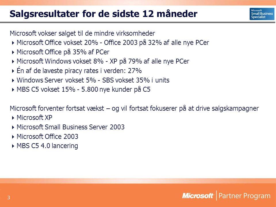 3 Salgsresultater for de sidste 12 måneder Microsoft vokser salget til de mindre virksomheder  Microsoft Office vokset 20% - Office 2003 på 32% af alle nye PCer  Microsoft Office på 35% af PCer  Microsoft Windows vokset 8% - XP på 79% af alle nye PCer  Én af de laveste piracy rates i verden: 27%  Windows Server vokset 5% - SBS vokset 35% i units  MBS C5 vokset 15% - 5.800 nye kunder på C5 Microsoft forventer fortsat vækst – og vil fortsat fokuserer på at drive salgskampagner  Microsoft XP  Microsoft Small Business Server 2003  Microsoft Office 2003  MBS C5 4.0 lancering