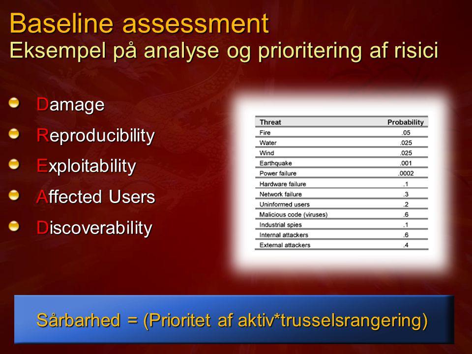 Baseline assessment Eksempel på analyse og prioritering af risici Damage Reproducibility Exploitability Affected Users Discoverability Sårbarhed = (Prioritet af aktiv*trusselsrangering)