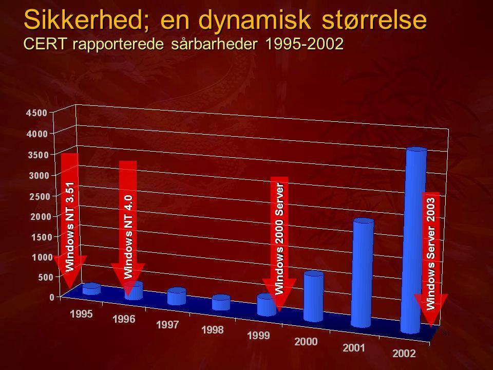 Sikkerhed; en dynamisk størrelse CERT rapporterede sårbarheder 1995-2002 Windows NT 3.51 Windows NT 4.0 Windows 2000 Server Windows Server 2003