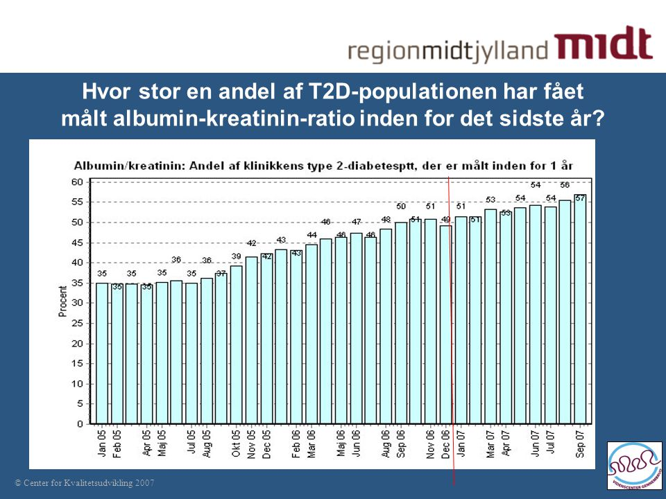 © Center for Kvalitetsudvikling 2007 Hvor stor en andel af T2D-populationen har fået målt albumin-kreatinin-ratio inden for det sidste år