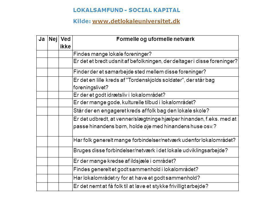 LOKALSAMFUND - SOCIAL KAPITAL Kilde: www.detlokaleuniversitet.dkwww.detlokaleuniversitet.dk JaNej Ved ikke Formelle og uformelle netværk Findes mange lokale foreninger.