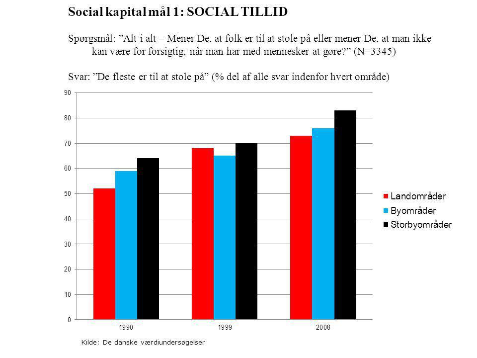 Social kapital mål 1: SOCIAL TILLID Spørgsmål: Alt i alt – Mener De, at folk er til at stole på eller mener De, at man ikke kan være for forsigtig, når man har med mennesker at gøre (N=3345) Svar: De fleste er til at stole på (% del af alle svar indenfor hvert område) Kilde: De danske værdiundersøgelser