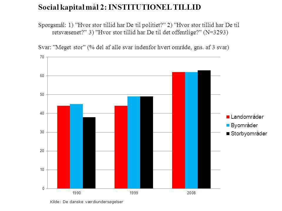 Social kapital mål 2: INSTITUTIONEL TILLID Spørgsmål: 1) Hvor stor tillid har De til politiet 2) Hvor stor tillid har De til retsvæsenet 3) Hvor stor tillid har De til det offentlige (N=3293) Svar: Meget stor (% del af alle svar indenfor hvert område, gns.