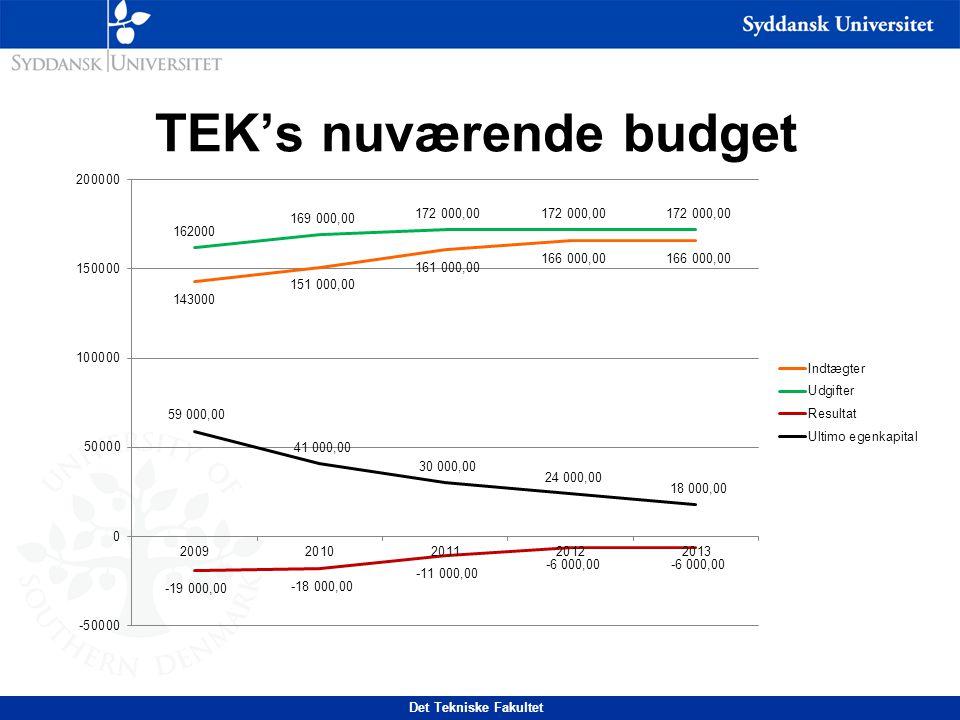 Det Tekniske Fakultet TEK's nuværende budget