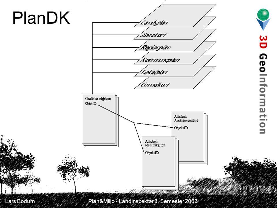 Lars Bodum Plan&Miljø - Landinspektør 3. Semester 2003 PlanDK