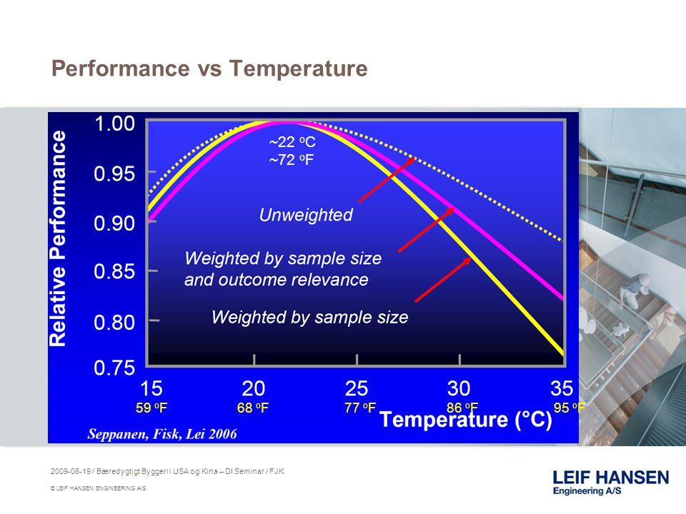 Performance vs Temperature ~22 o C ~72 o F 59 o F68 o F77 o F86 o F95 o F 2009-06-19 / Bæredygtigt Byggeri i USA og Kina – DI Seminar / FJK © LEIF HANSEN ENGINEERING A/S