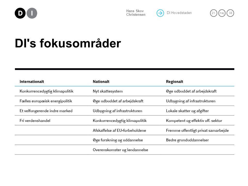 DI Hovedstaden 21.maj 08 Hans Skov Christensen DI s fokusområder