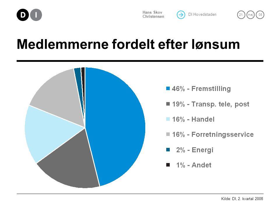 DI Hovedstaden 21.maj 08 Hans Skov Christensen Medlemmerne fordelt efter lønsum Kilde: DI, 2.
