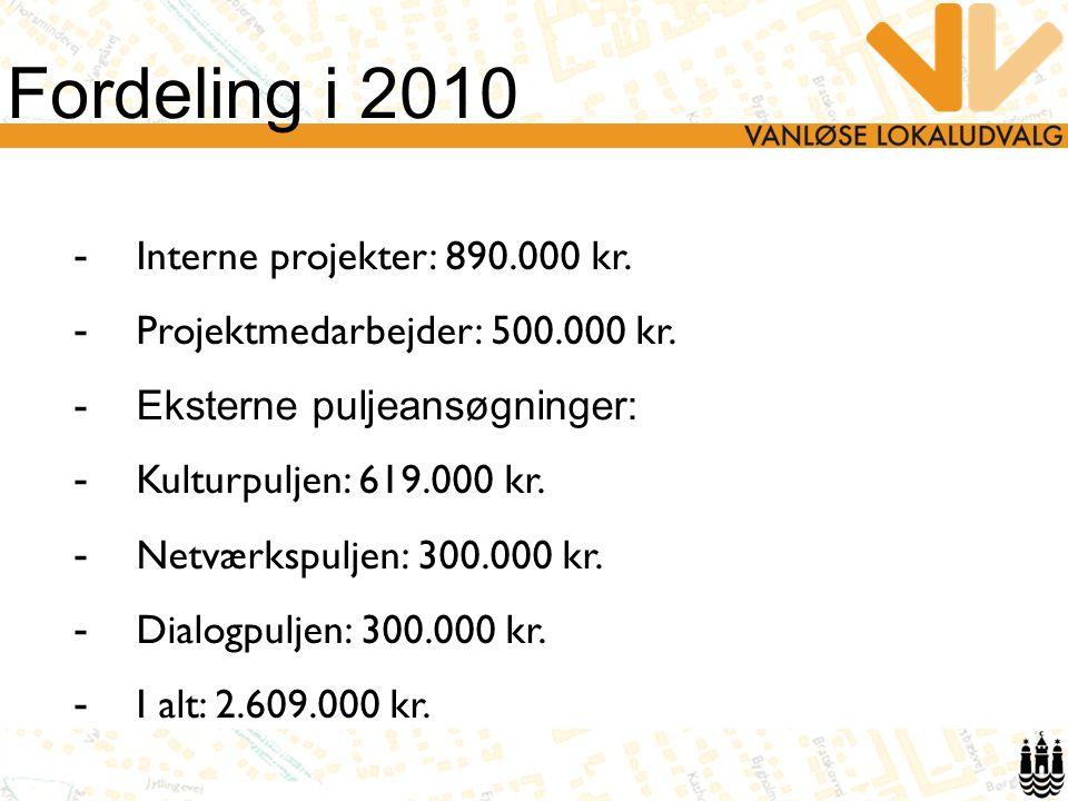 Fordeling i 2010 - Interne projekter: 890.000 kr. - Projektmedarbejder: 500.000 kr.