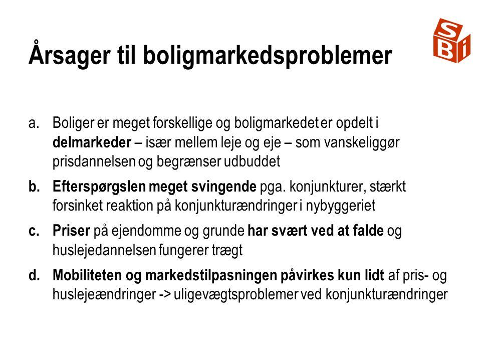 Årsager til boligmarkedsproblemer a.Boliger er meget forskellige og boligmarkedet er opdelt i delmarkeder – især mellem leje og eje – som vanskeliggør prisdannelsen og begrænser udbuddet b.