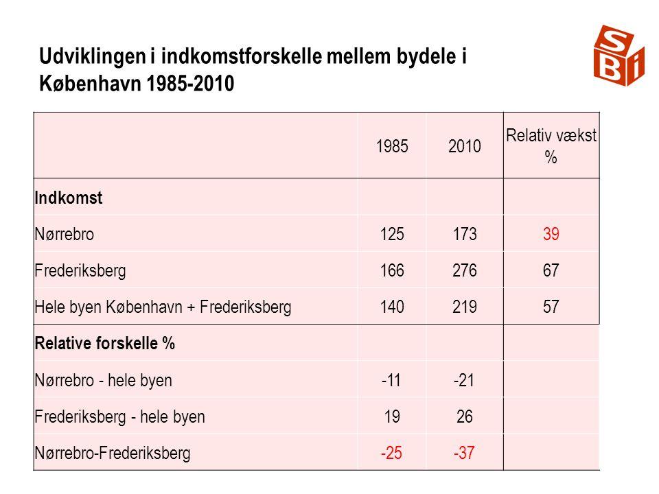 Udviklingen i indkomstforskelle mellem bydele i København 1985-2010 19852010 Relativ vækst % Indkomst Nørrebro12517339 Frederiksberg16627667 Hele byen København + Frederiksberg14021957 Relative forskelle % Nørrebro - hele byen-11-21 Frederiksberg - hele byen1926 Nørrebro-Frederiksberg-25-37